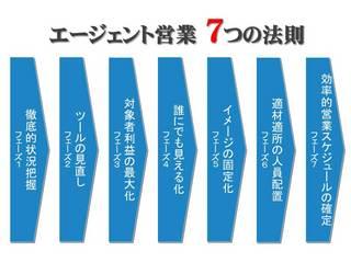 【チャネル別攻略】成約率68%のエージェント営業-1.jpg