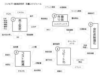 コンセプト創造研究所 改善スケジュール.jpg