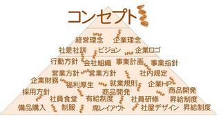 コンセプト経営-1.jpg