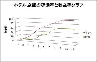 ホテル旅館の稼働率と収益率グラフ.jpg